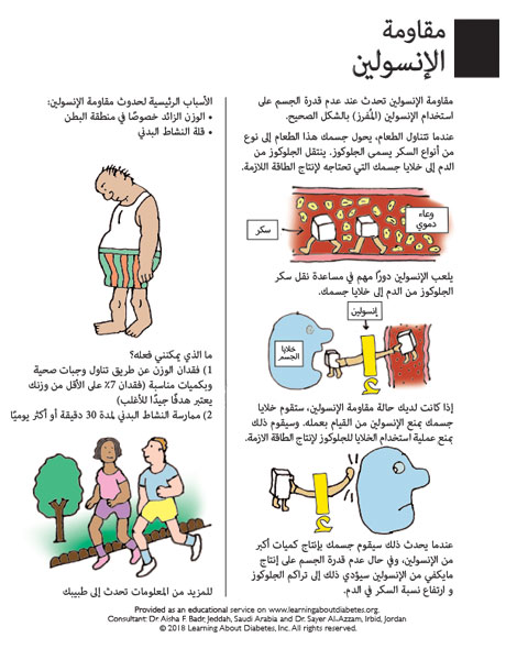 Diabetes Care - Infographics in Arabic | Learning About
